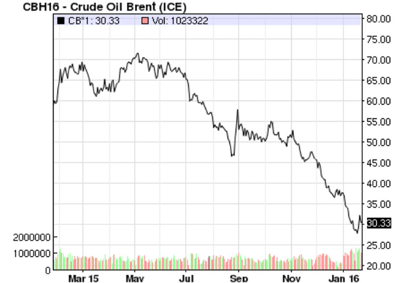 ICE Brent Crude Price for the last year