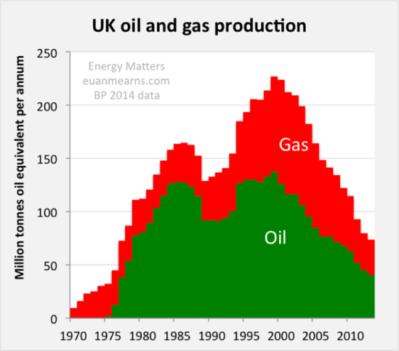 UK oil and gas production